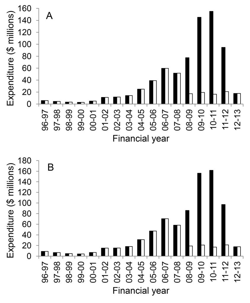 The economic cost of managing invasive species in Australia